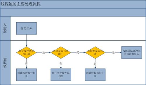 Java线程池主要工作流程