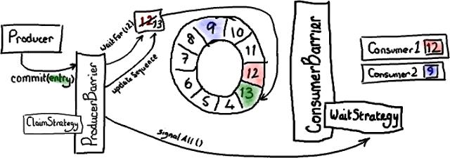 Disruptor 全解析(3):写入 Ring Buffer