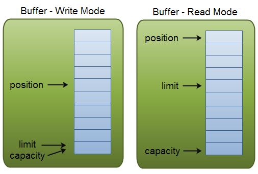 http://ifeve.com/wp-content/uploads/2013/06/buffers-modes.png