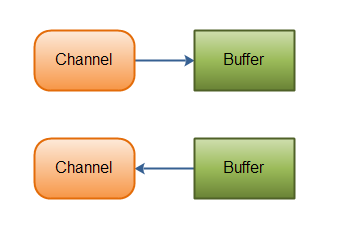 http://ifeve.com/wp-content/uploads/2013/06/overview-channels-buffers.png