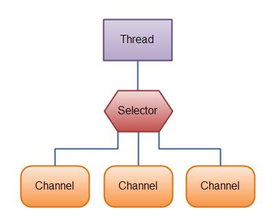 Java NIO系列教程(一) Java NIO 概述-飞网