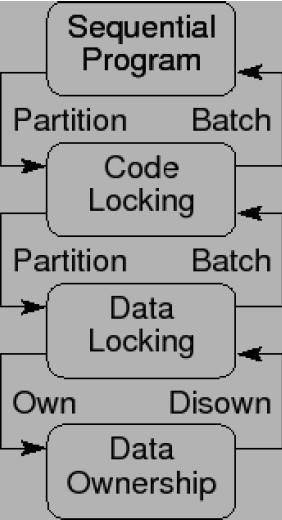 设计模式与锁粒度