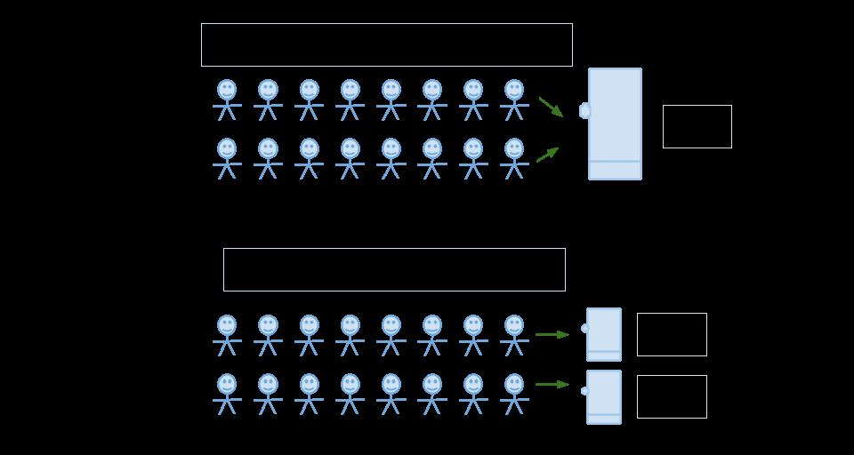 concurrent-vs-parallel