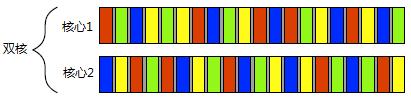 图 1.2四个任务在两个核心之间的切换