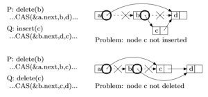 Concurrent Data Structure Linked-list