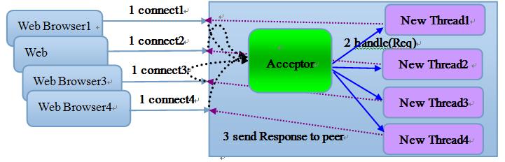 bio-image