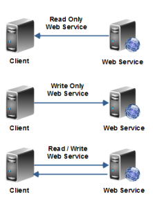 web-service-overview-4