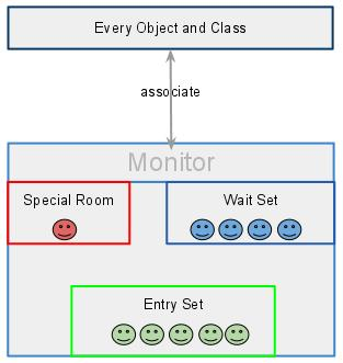 java-monitor-associate-with-object