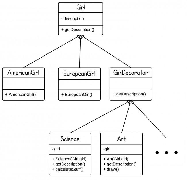 Java设计模式:装饰者模式
