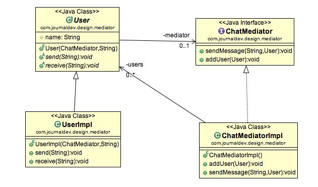 mediator-pattern