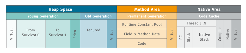JUtH_20121024_RuntimeDataAreas_1_MemoryModel (1)