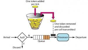 token_bucket