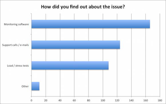 how-did-you-find-out-about-the-performance-issue