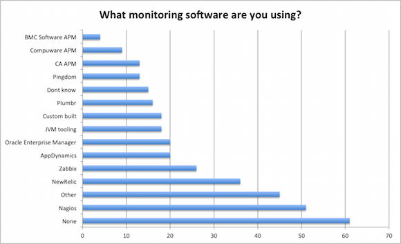 java-most-common-performance-monitoring-tools