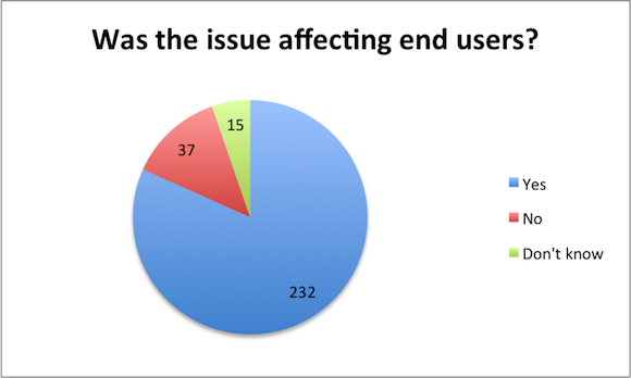 java-performance-issue-affecting-end-users