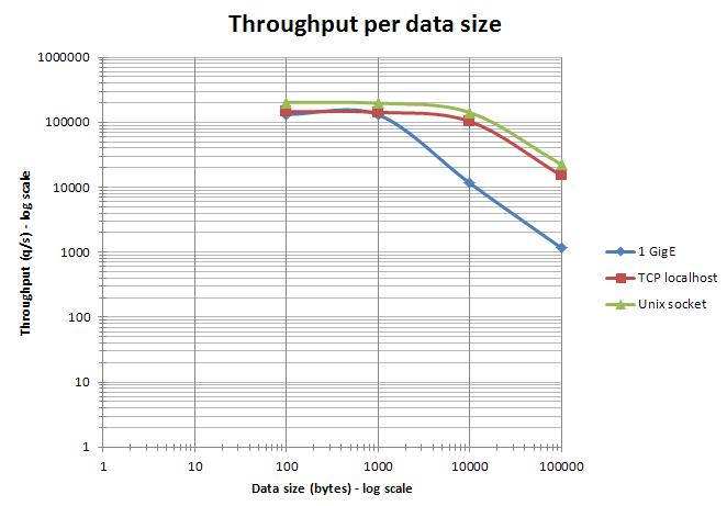 Data_size