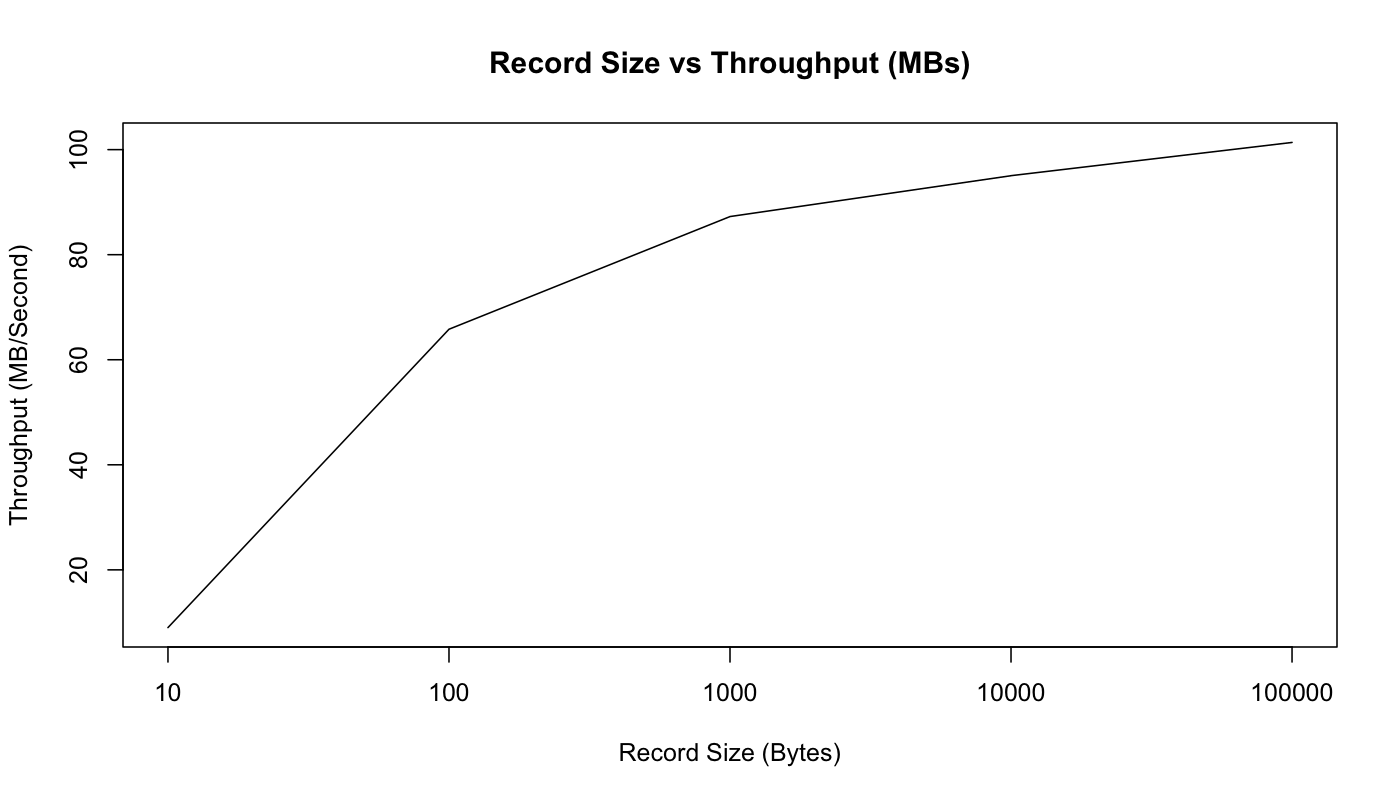 size_vs_mb_throughput