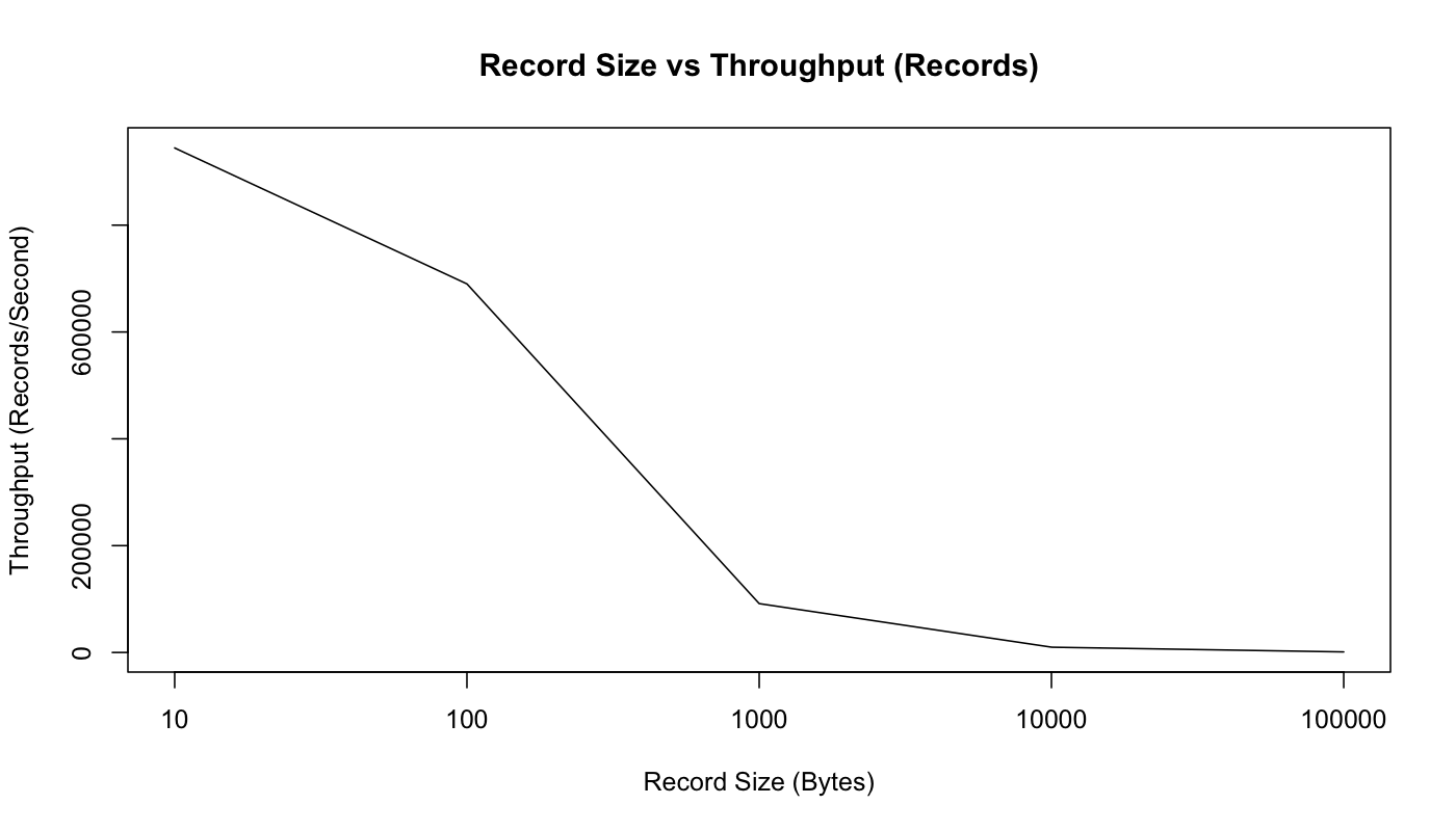 size_vs_record_throughput