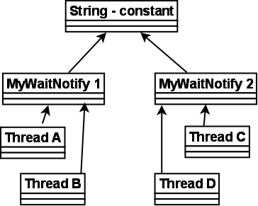 how to set a list of strings in java